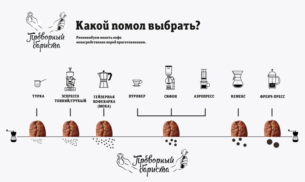 как правильно выбрать помол кофе